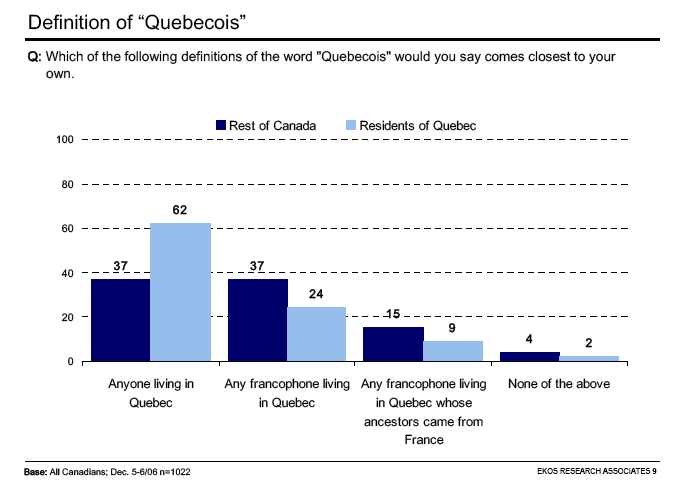 Def of Quebecois