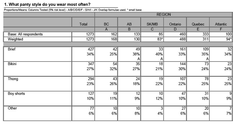 Undergarment Data